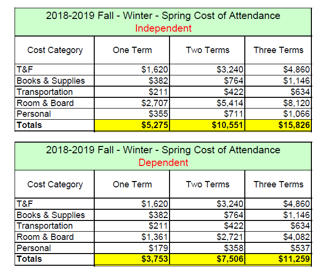 2018-2019 Cost of Attendance
